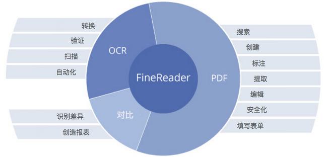 ABBYY FineReader 14使用虚拟打印机创建PDF文档
