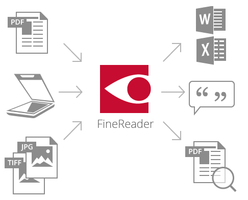 FineReader Pro for Mac支持格式