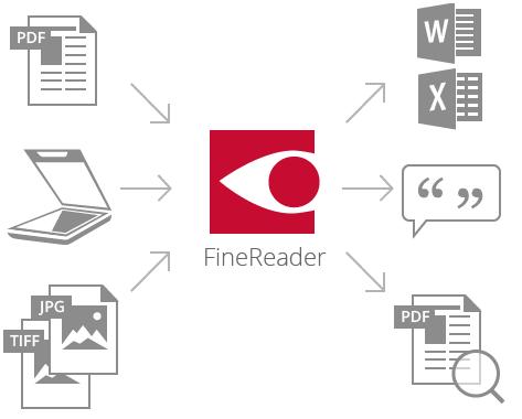 FineReader OCR