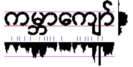 缅甸语直方图