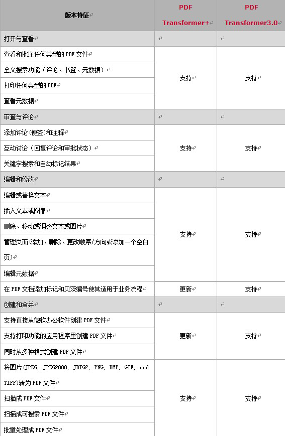 PDF Transformer功能对比