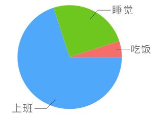 CDR扇形统计图
