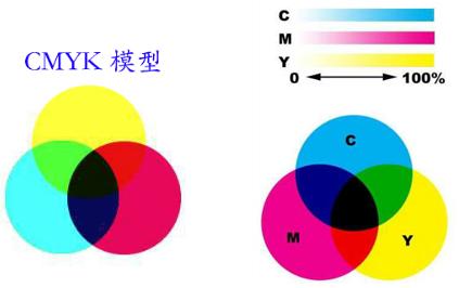 CMYK模式