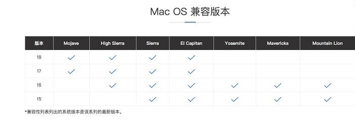 CrossOver的Mac OS兼容版本