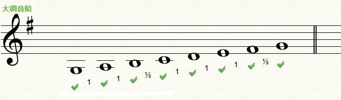 Earmaster五线谱上的大调音阶的结构规律