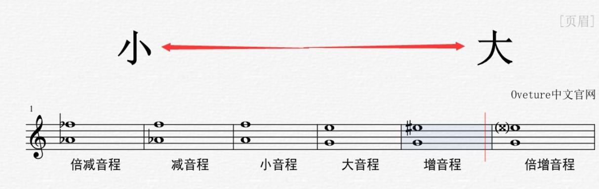 音程增减图