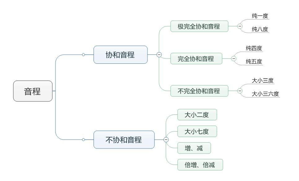 协和/不协和音程思维导图