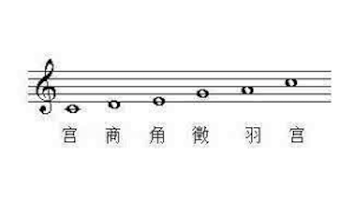 如何学习辨认音阶?