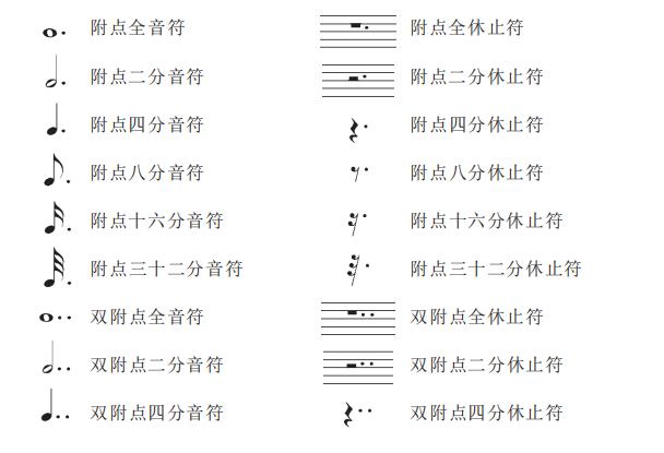 记谱法中什么是增长基本音符和基本休止符时值的记号