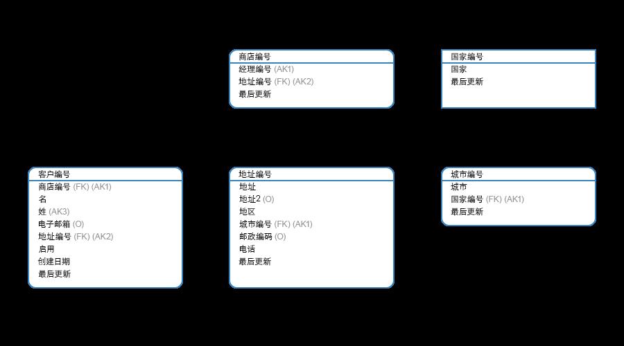Navicat Data Modeler 2.0数据模型