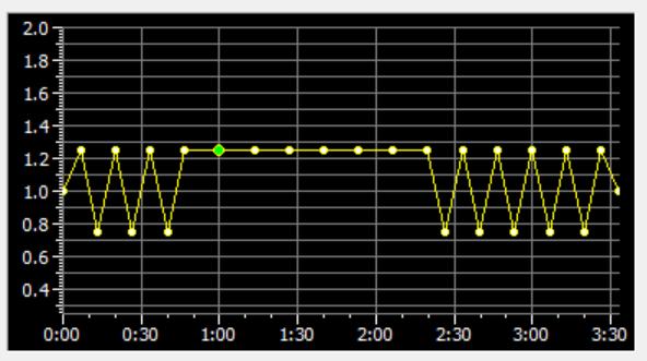 图片4:GoldWave形状控制删除点操作前(上)后(下)对比