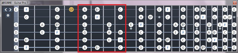 F大调/D小调音阶指板