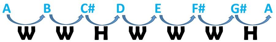 圖片4:A大調全音半音公式