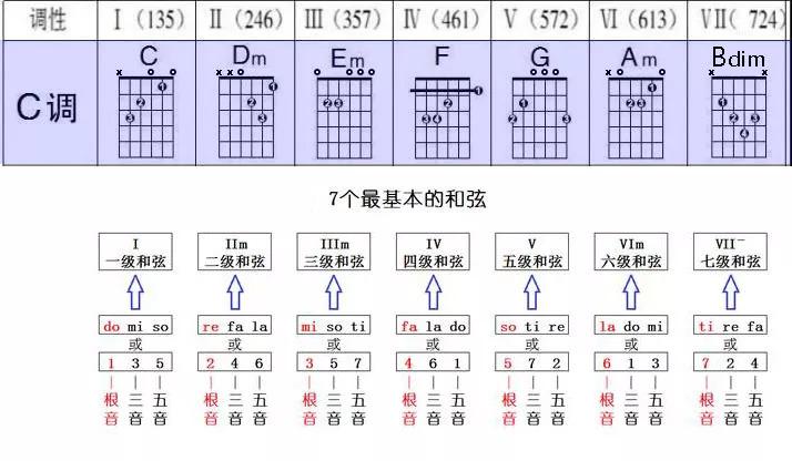 吉他C大調和弦