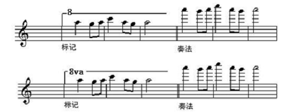 Guitar Pro 7教程-樂譜中的八度記號是什么?