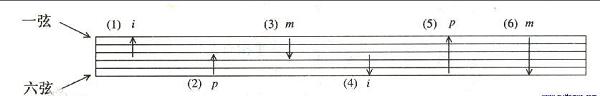 Guitar Pro 7常見問題之如何制作掃弦的吉他譜