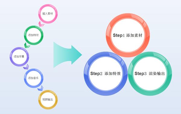 """会声会影<span class=""""keywords"""">如何制作视频</span>影片-影片制作过程三步骤"""