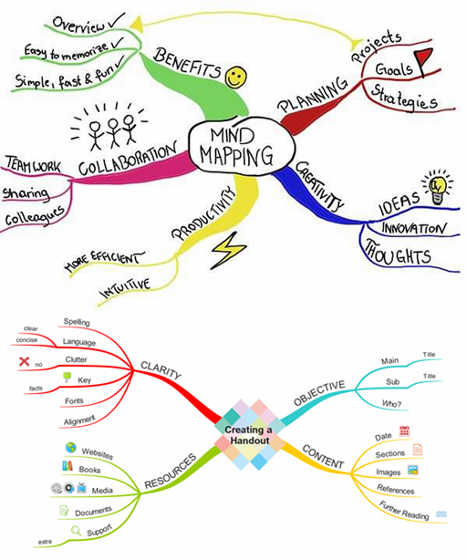 iMindMap手绘思维导图