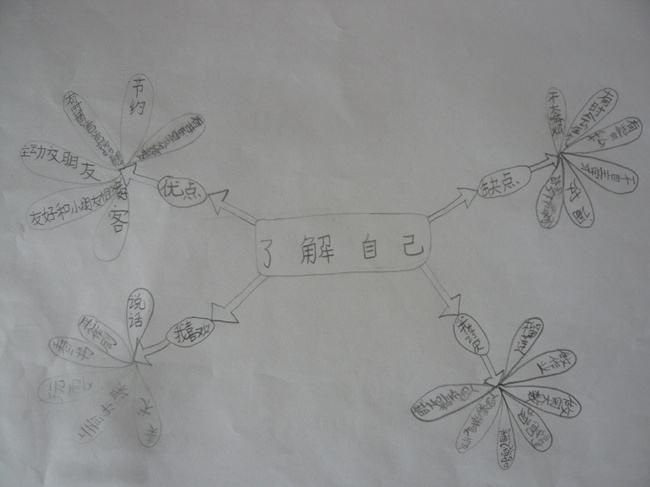 手绘导图-铅笔
