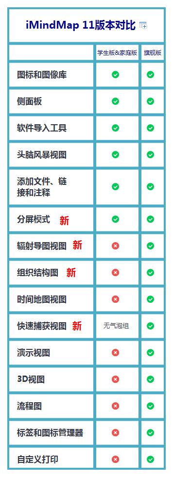 iMindMap11版本对比