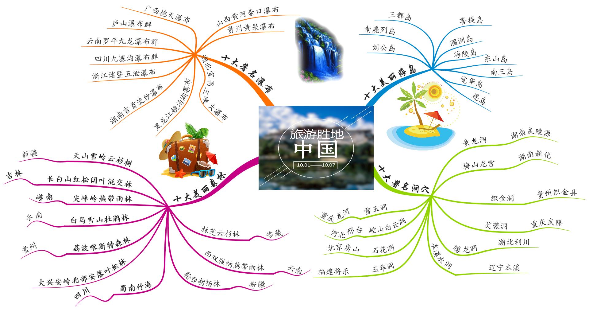旅游景点思维导图1