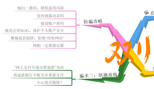 防骗提醒思维导图1