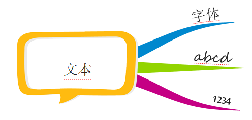 iMindMap字体