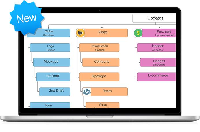 imindmap 组织图表