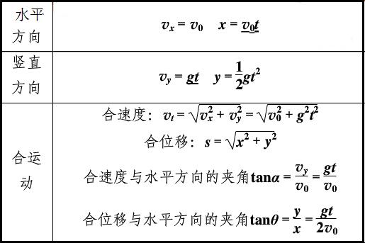 平抛运动规律表