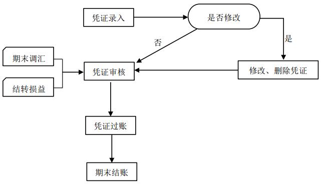 账务处理操作流程