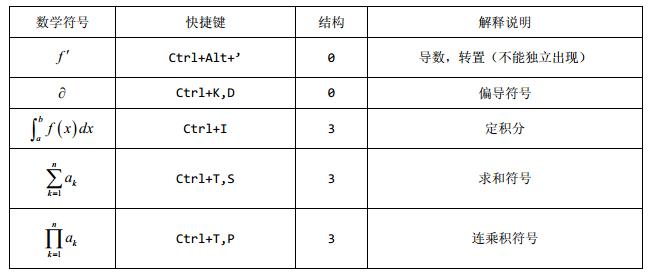 详解MathType中如何使用快捷键输入常见符号