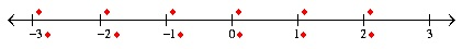 MathType数轴