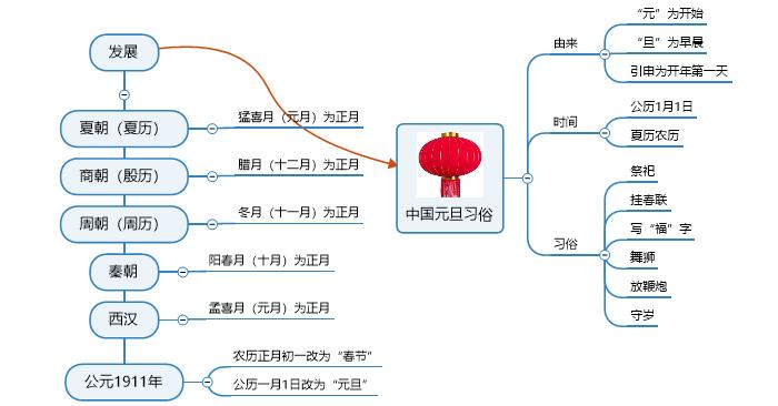 中國元旦習俗