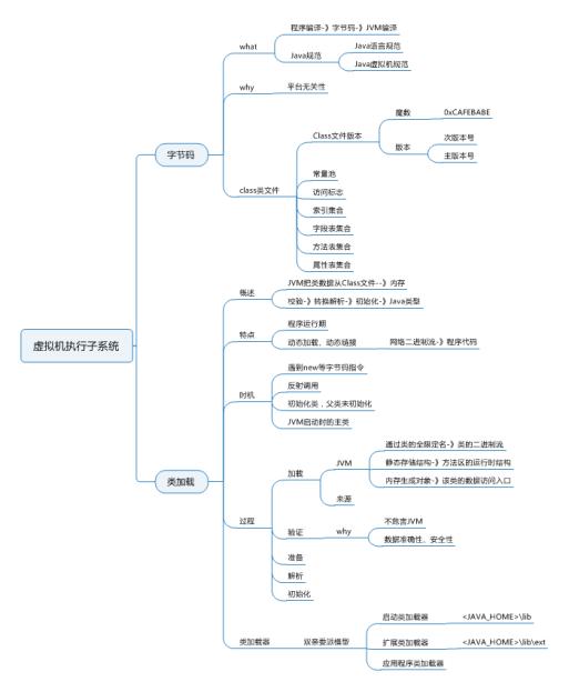 虚拟机执行子系统