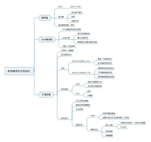 程序编译及代码优化