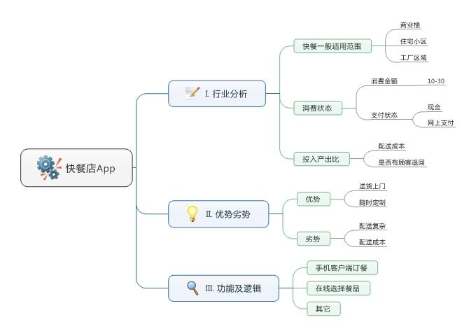快餐店App思维导图
