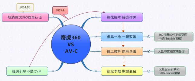 """奇虎360VS""""AV-C"""""""