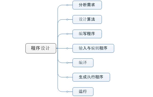 程序設計思維導圖