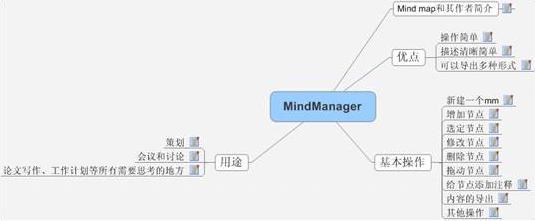 MindManager进程
