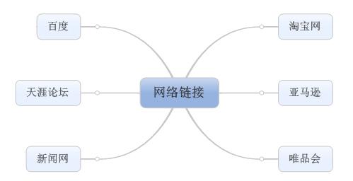 MindManager 15中文版思維導圖中網絡鏈接的原則