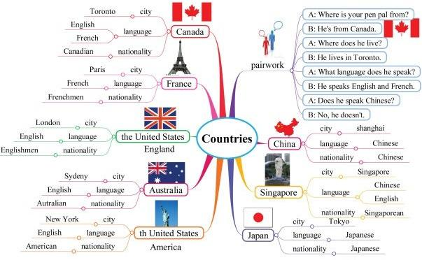 英语四六级
