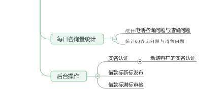 P2P思維導圖