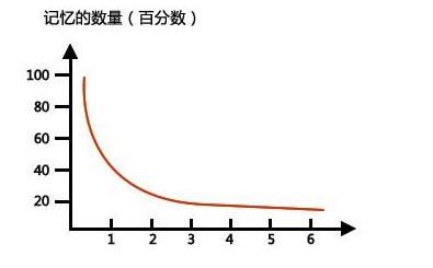 艾賓浩斯遺忘曲線