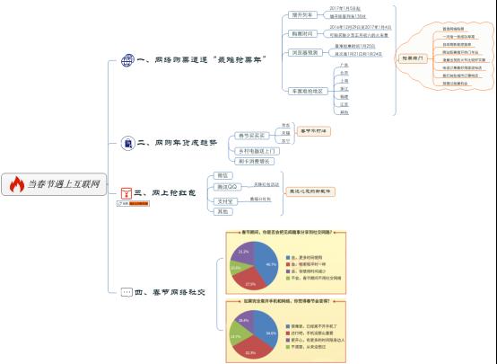 "MindManager细读——当春节遇上""互联网+"""