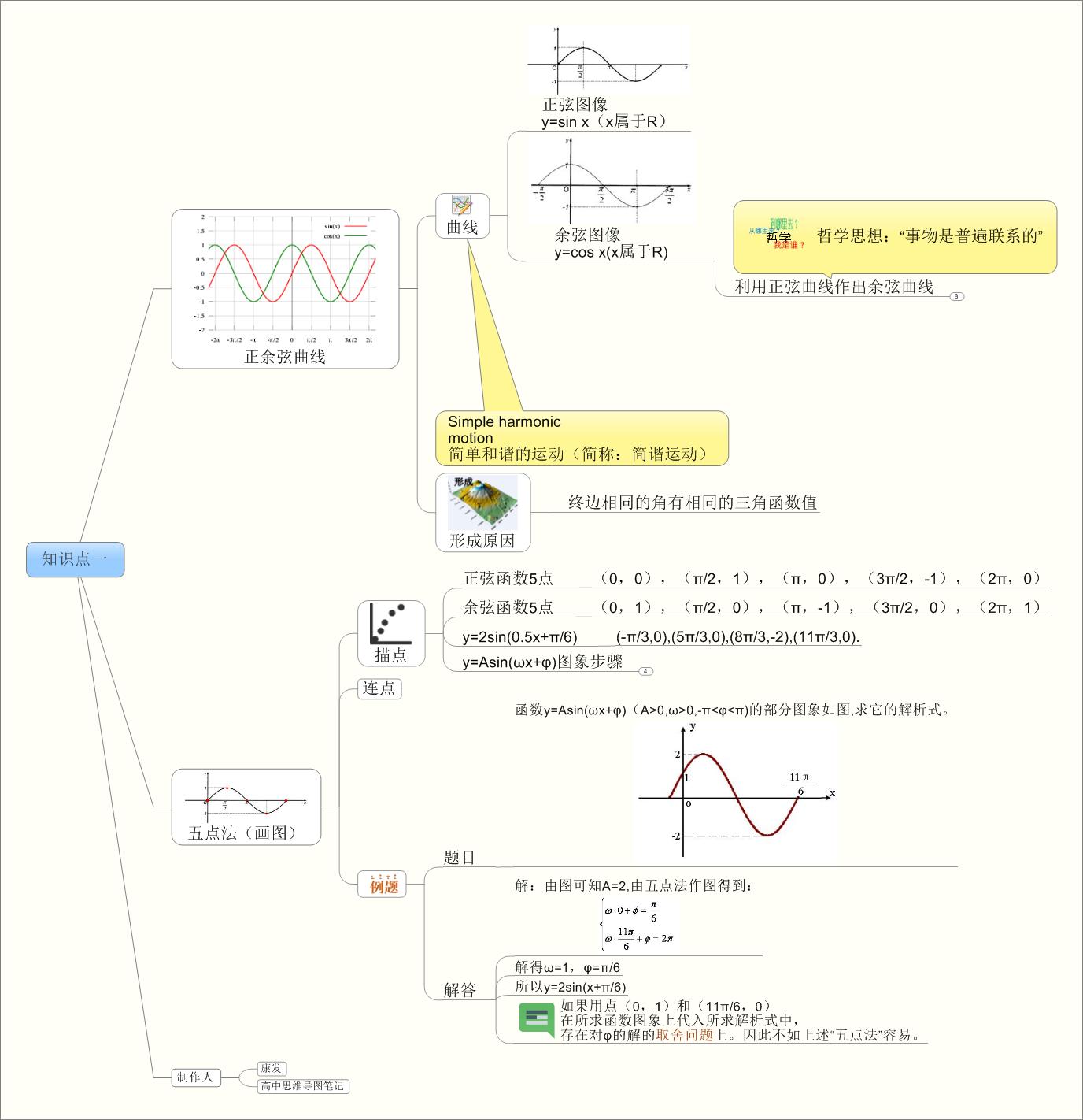 数学思维导图