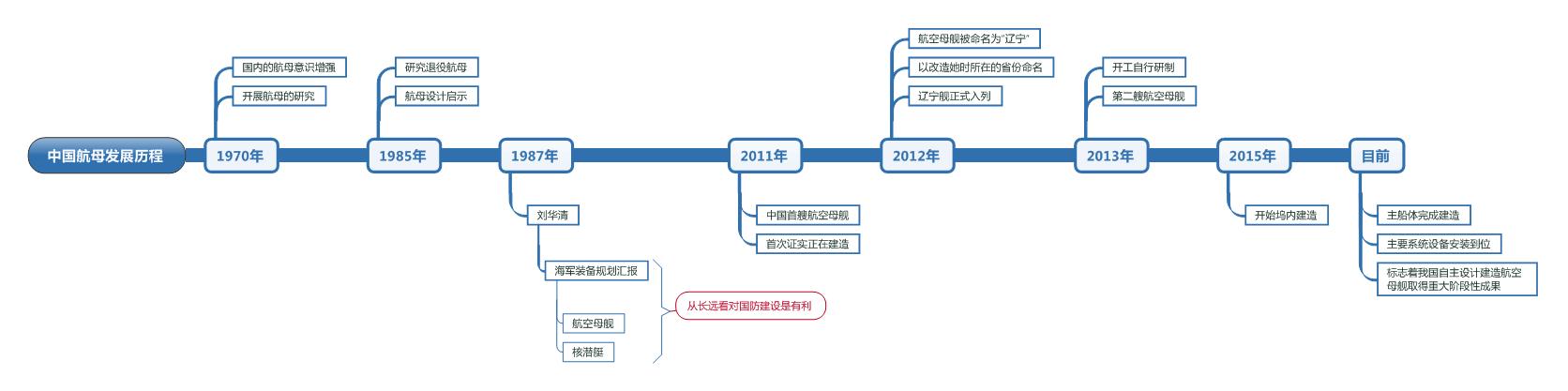 中国航母发展思维导图