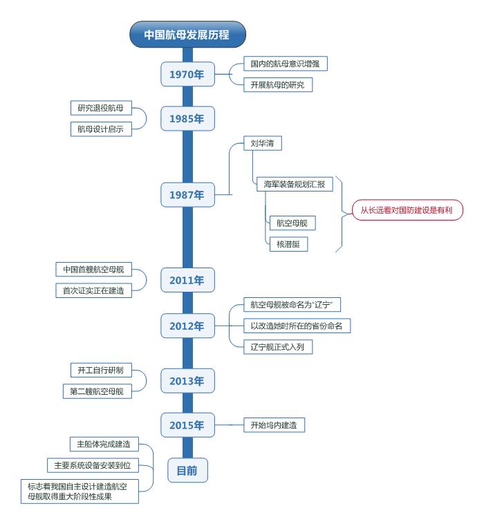 航母发展思维导图