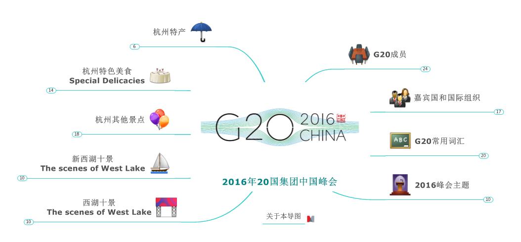 杭州峰会导图