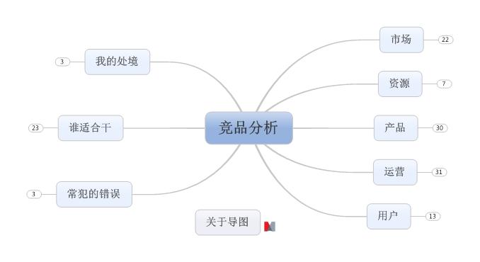 竞品分析结构