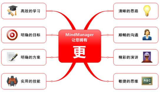 MindManager学习应用